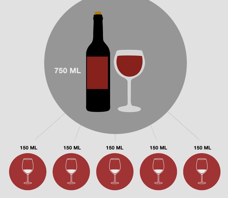 Quantas taças é possível servir com uma garrafa de vinho?